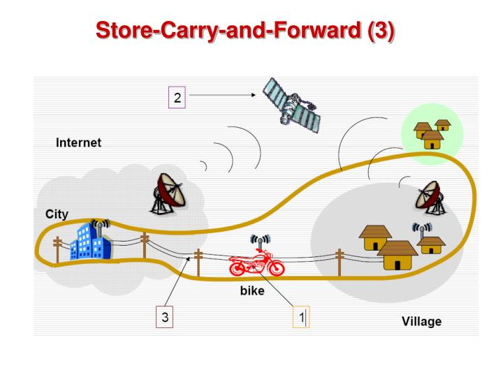 Store-Carry-and-Forward (3)