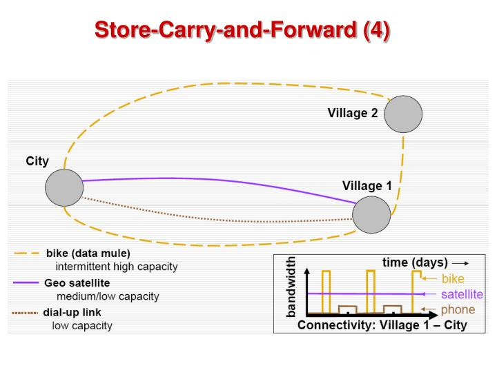 Store-Carry-and-Forward (4)