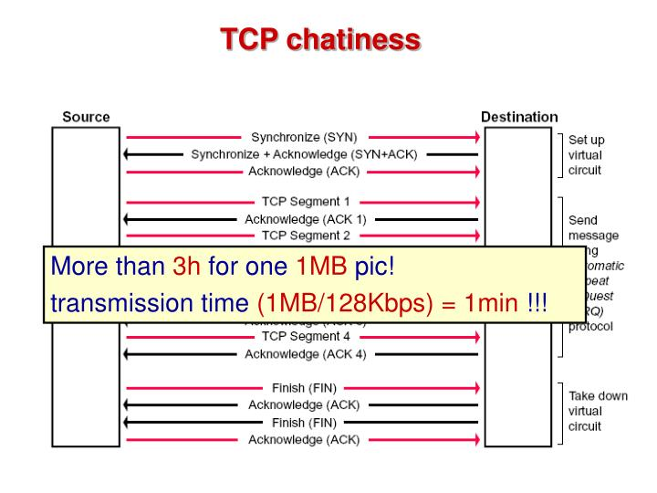 TCP chatiness