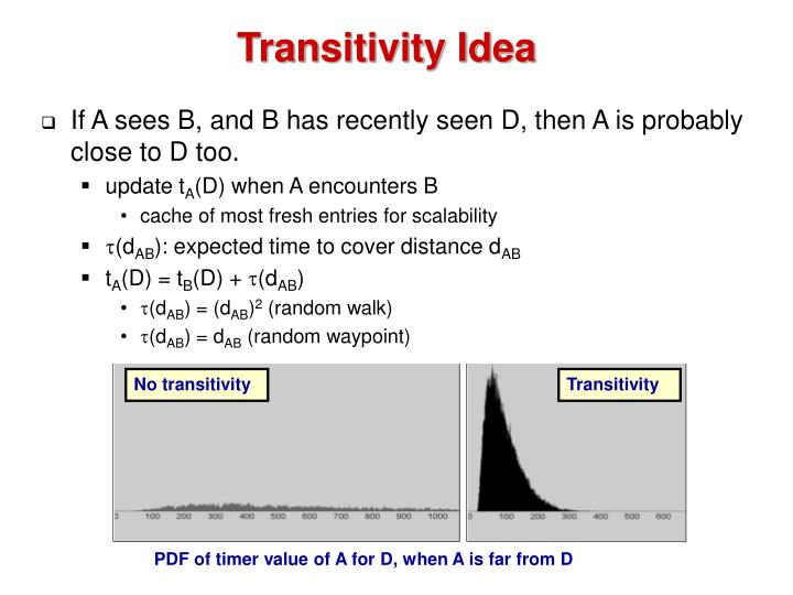 No transitivity