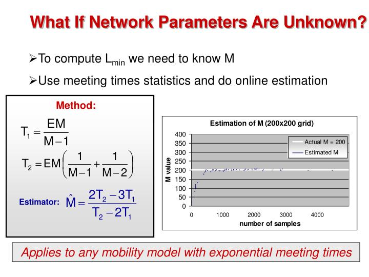 What If Network Parameters Are Unknown?