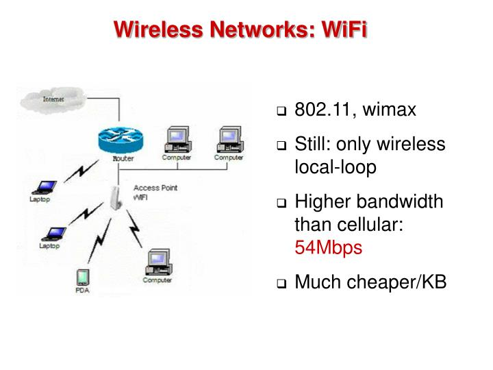 Wireless Networks: WiFi