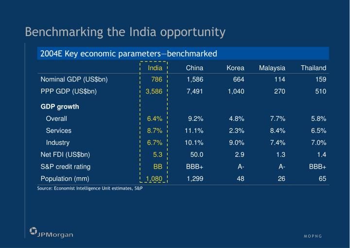 Benchmarking the India opportunity