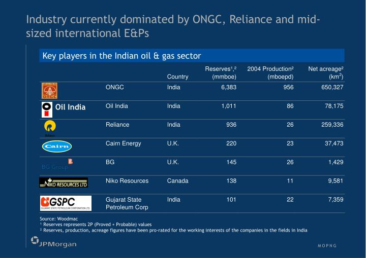 Industry currently dominated by ONGC, Reliance and mid-sized international E&Ps