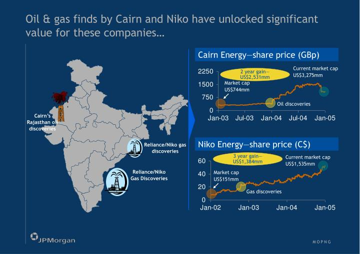 Oil & gas finds by Cairn and Niko have unlocked significant value for these companies…