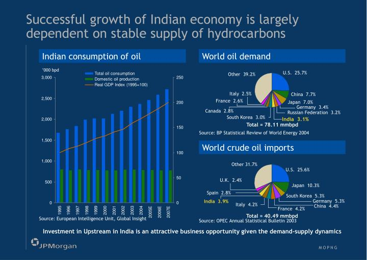 Successful growth of Indian economy is largely dependent on stable supply of hydrocarbons