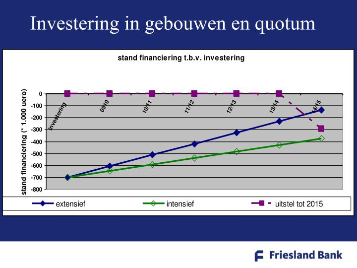Investering in gebouwen en quotum