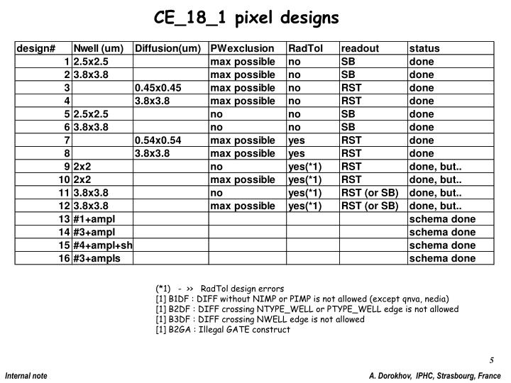 CE_18_1 pixel designs