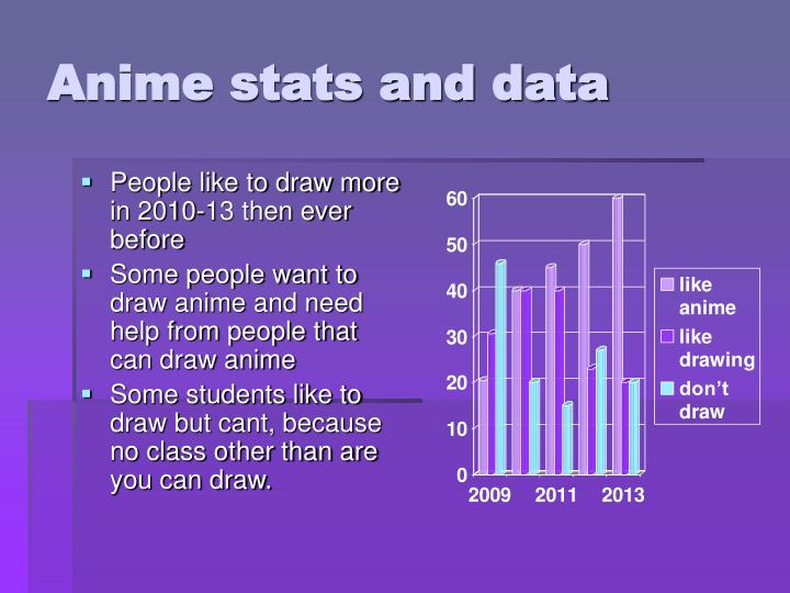 Anime stats and data