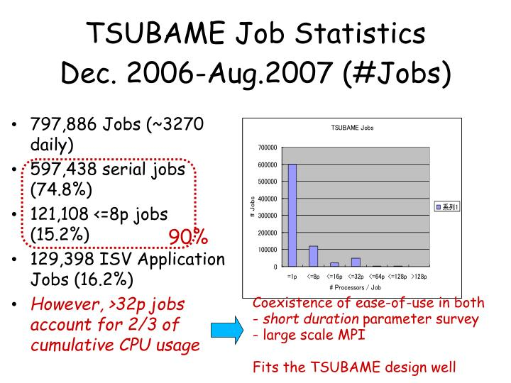 TSUBAME Job Statistics