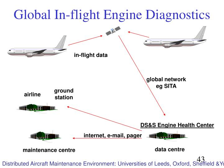 in-flight data