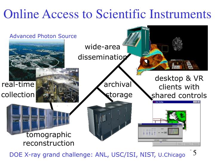 Online Access to Scientific Instruments