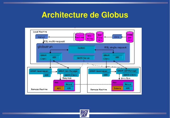 Architecture de Globus