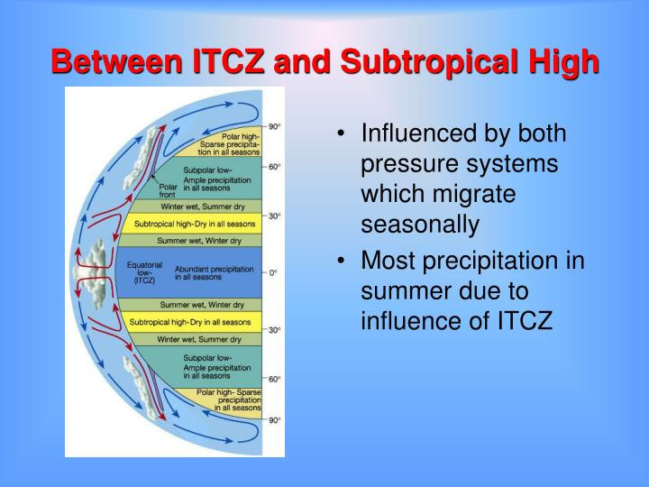 Between ITCZ and Subtropical High