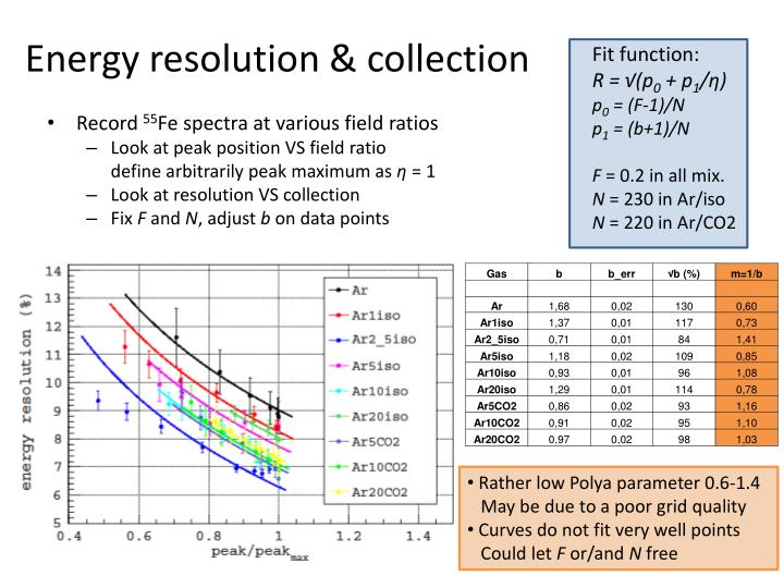 Energy resolution & collection