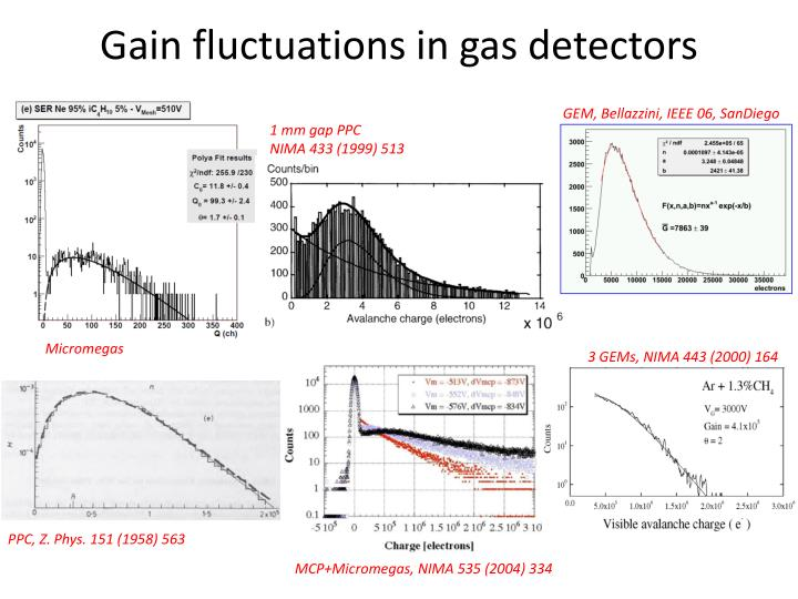 Gain fluctuations in gas detectors