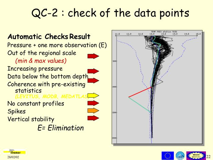 QC-2 : check of the data points