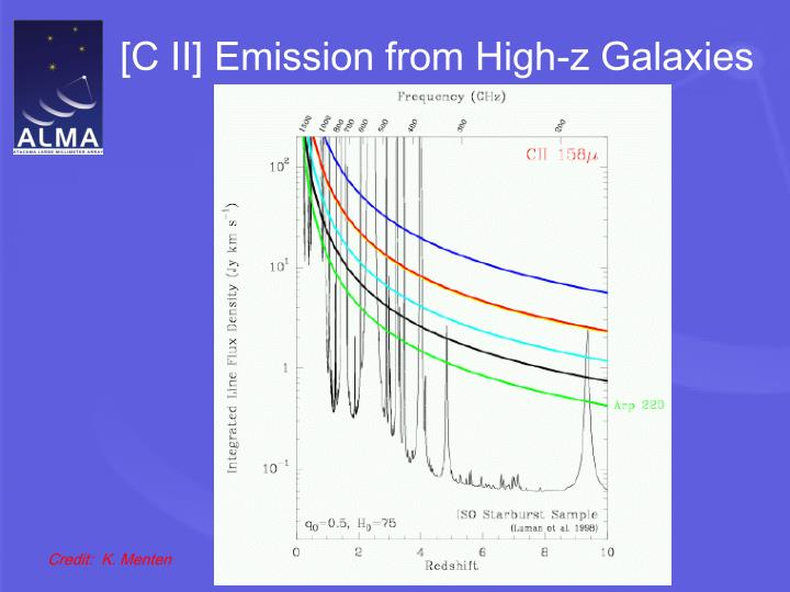 [C II] Emission from High-z Galaxies