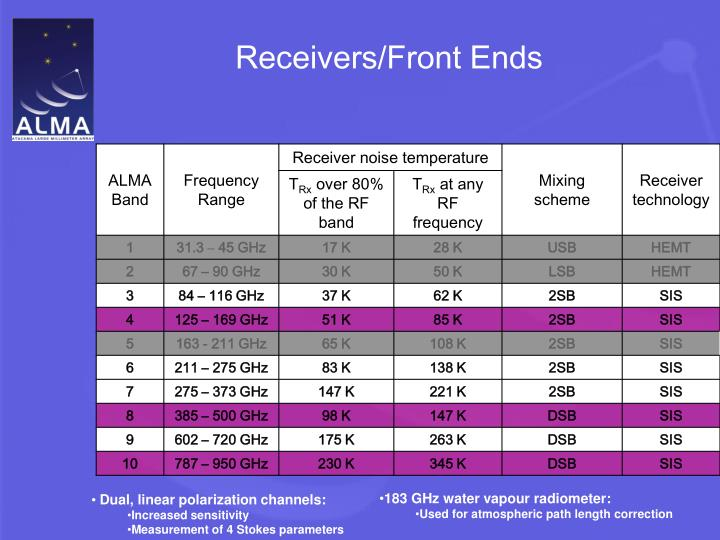 Receivers/Front Ends