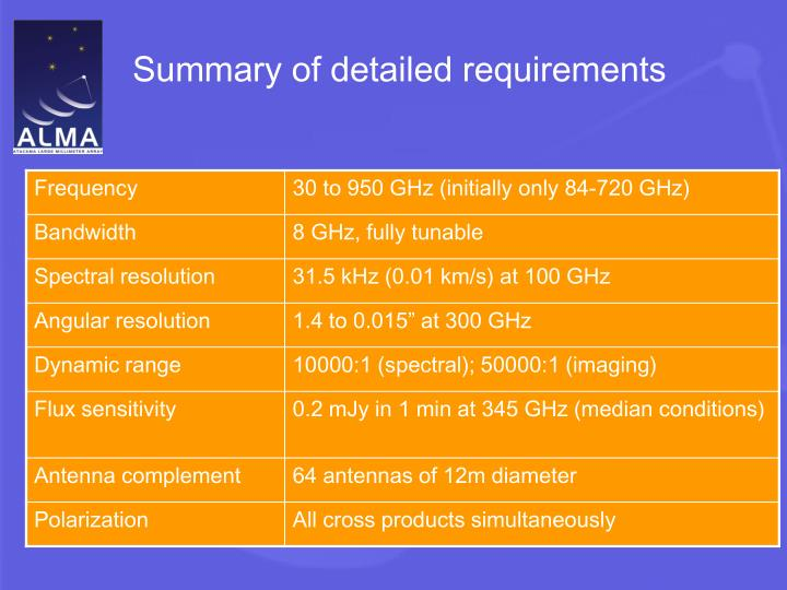 Summary of detailed requirements