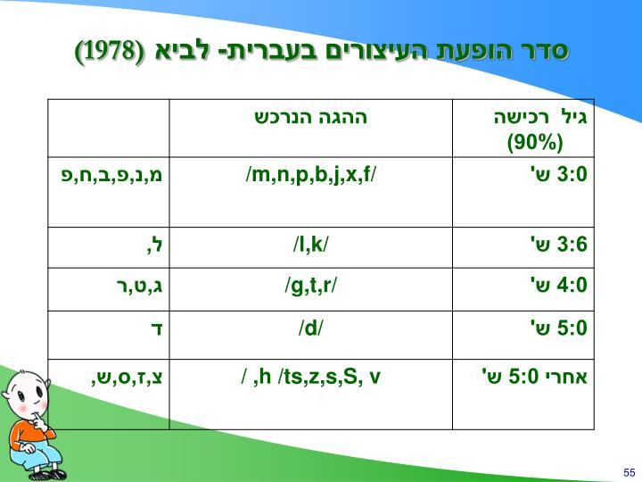 סדר הופעת העיצורים בעברית- לביא