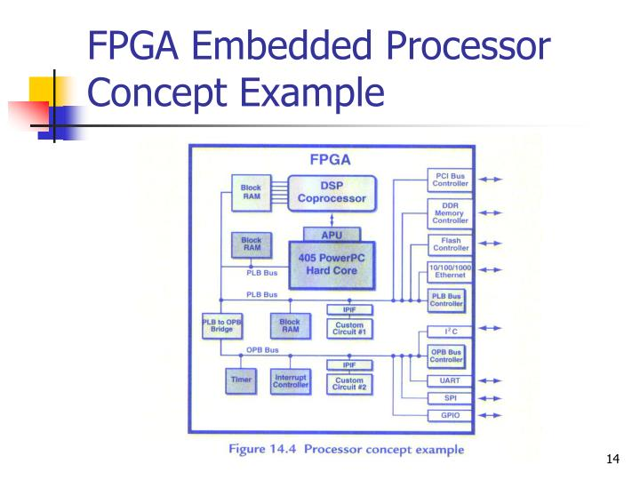 FPGA Embedded Processor Concept Example