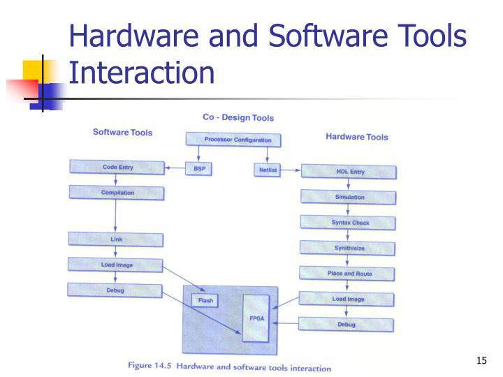 Hardware and Software Tools Interaction