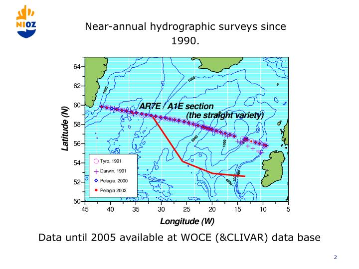 Near-annual hydrographic surveys since 1990.