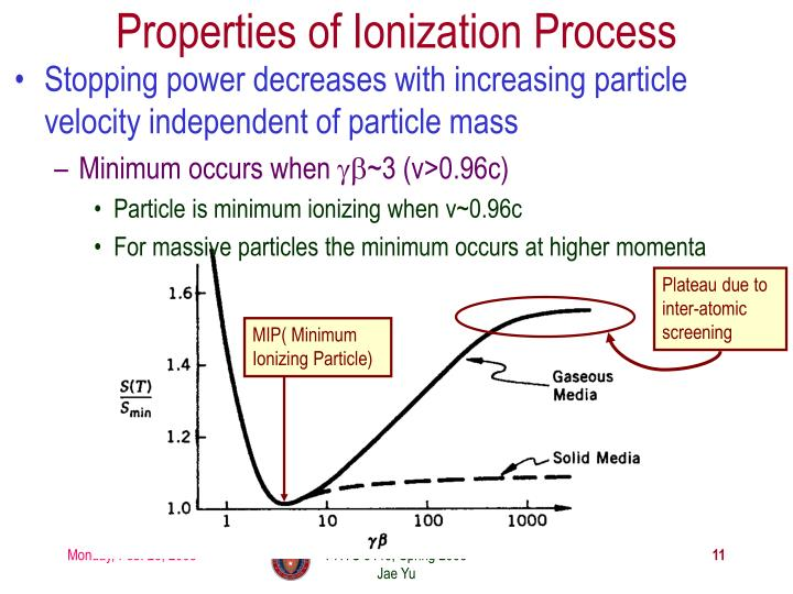 Properties of Ionization Process