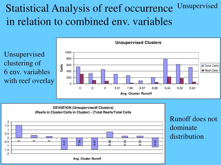Statistical Analysis of reef occurrence in relation to combined env. variables