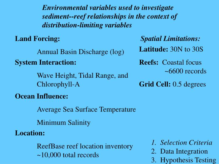 Environmental variables used to investigate