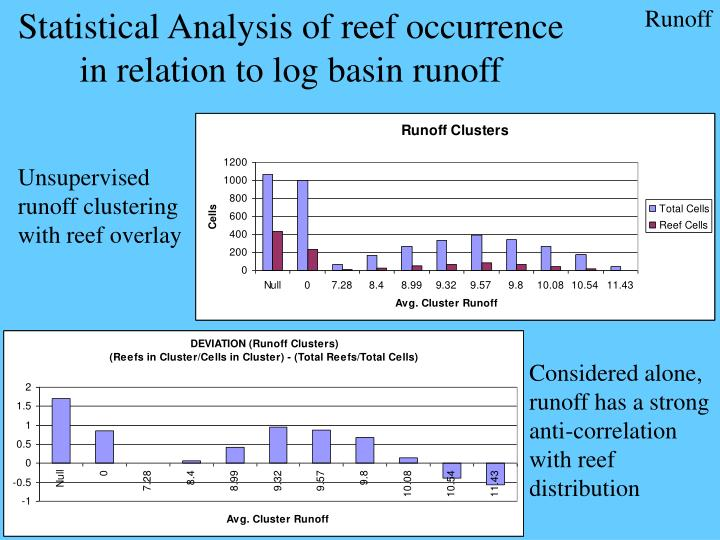 Statistical Analysis of reef occurrence in relation to log basin runoff
