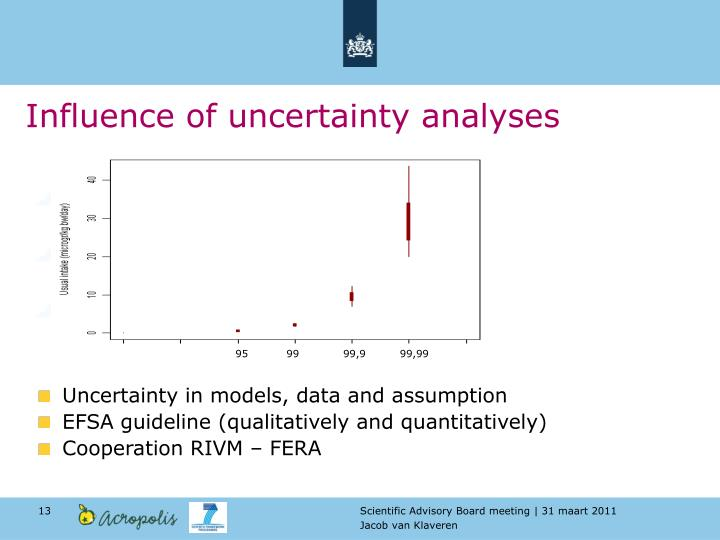 Influence of uncertainty analyses