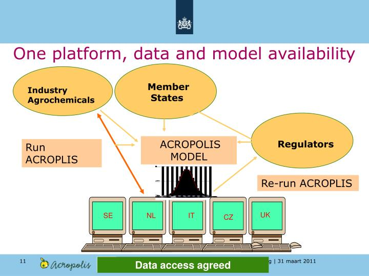 One platform, data and model availability