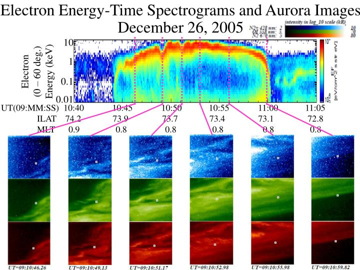 Electron Energy-Time Spectrograms