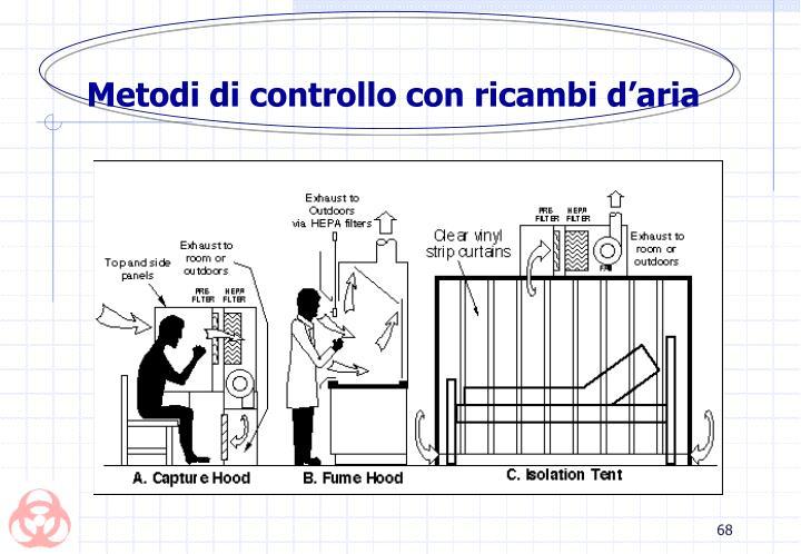 Metodi di controllo con ricambi d'aria