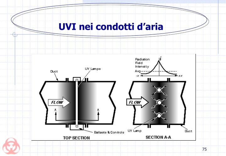 UVI nei condotti d'aria