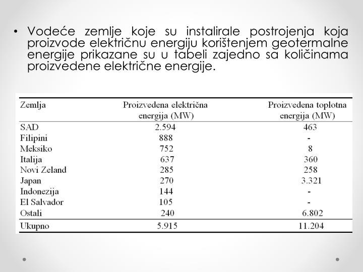 Vodeće zemlje koje su instalirale postrojenja koja proizvode električnu energiju korištenjem geotermalne energije prikazane su u tabeli zajedno sa količinama proizvedene električne energije.
