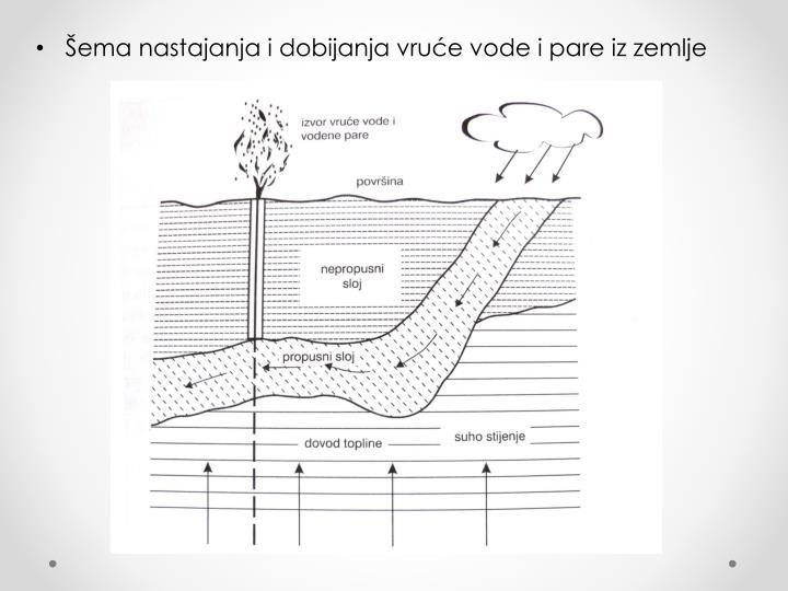 Šema nastajanja i dobijanja vruće vode i pare iz zemlje