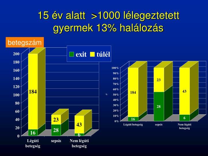15 év alatt  >1000 lélegeztetett gyermek 13% halálozás