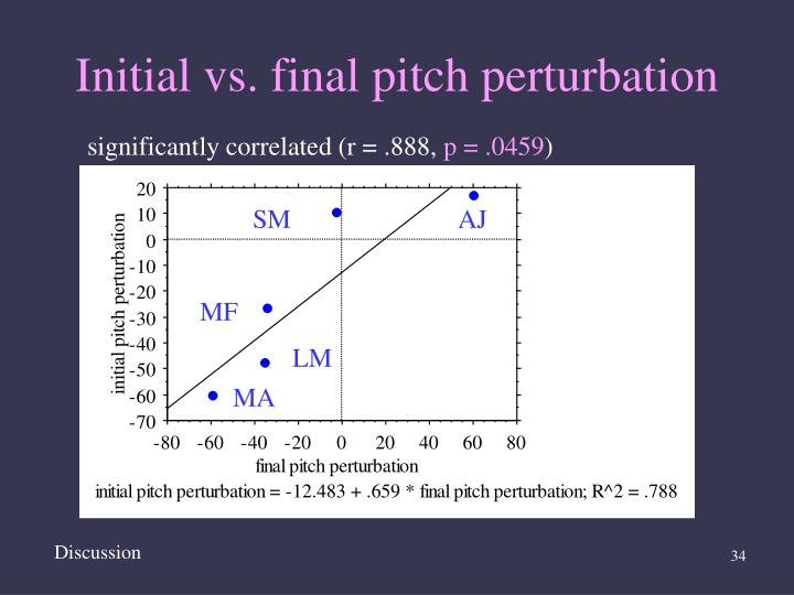 Initial vs. final pitch perturbation