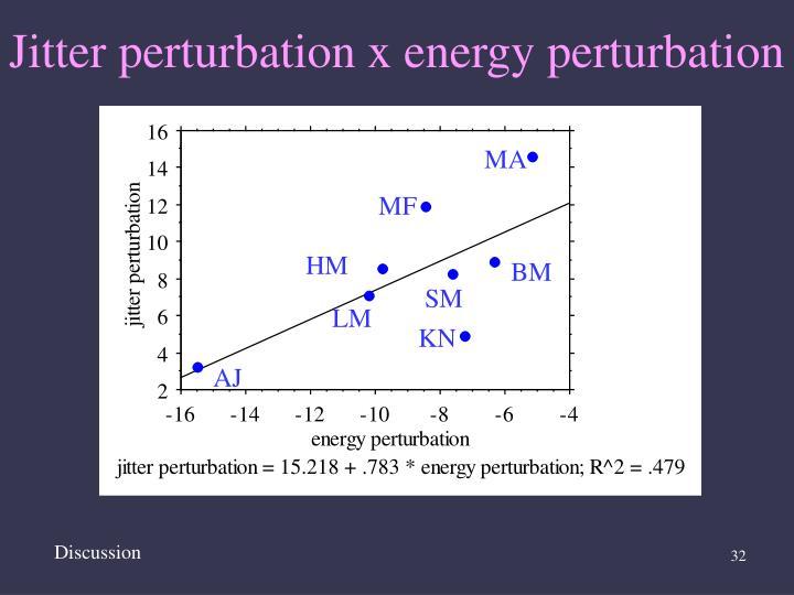 Jitter perturbation x energy perturbation