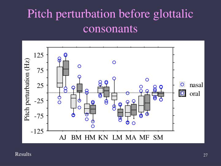 Pitch perturbation before glottalic consonants