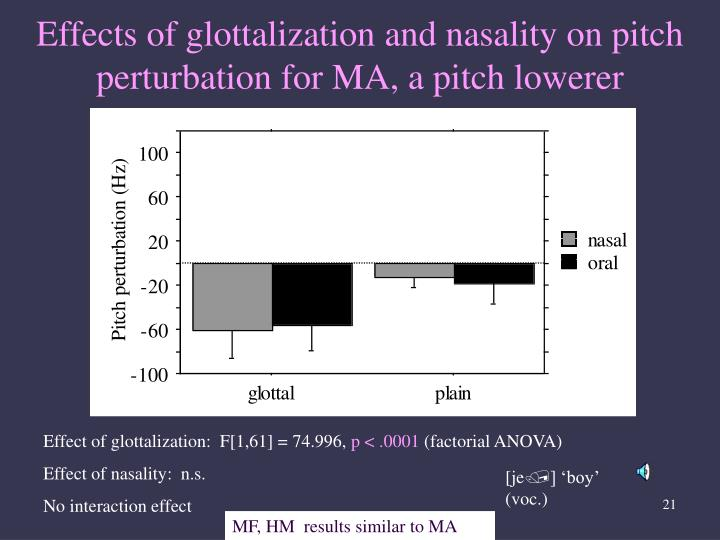 Effects of glottalization and nasality on pitch perturbation for MA, a pitch lowerer