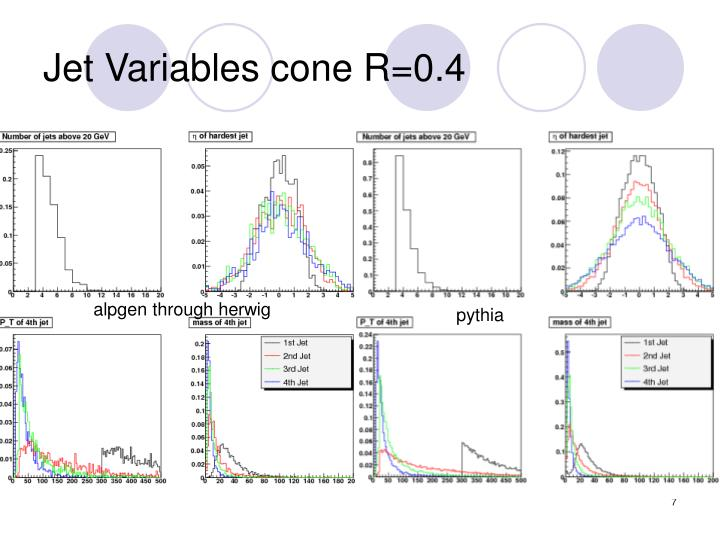 Jet Variables cone R=0.4