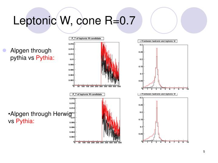 Leptonic W, cone R=0.7