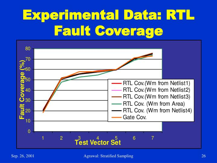 Experimental Data: RTL Fault Coverage