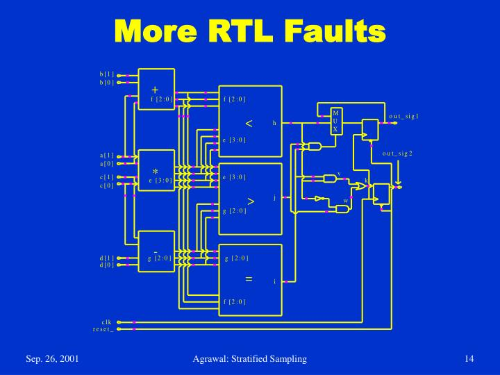 More RTL Faults
