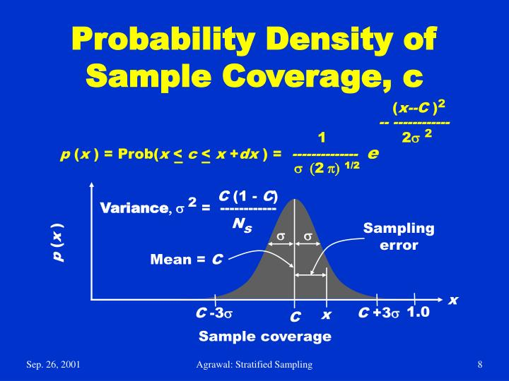 Probability Density of Sample Coverage, c