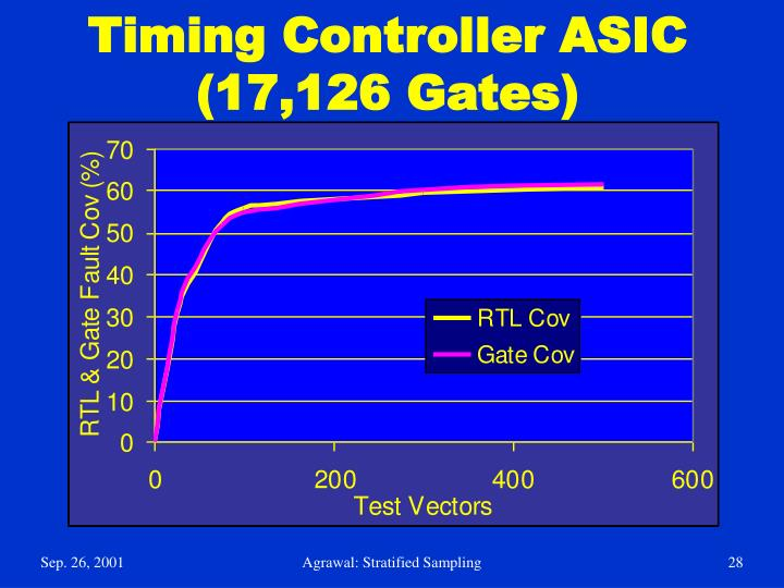 Timing Controller ASIC (17,126 Gates)